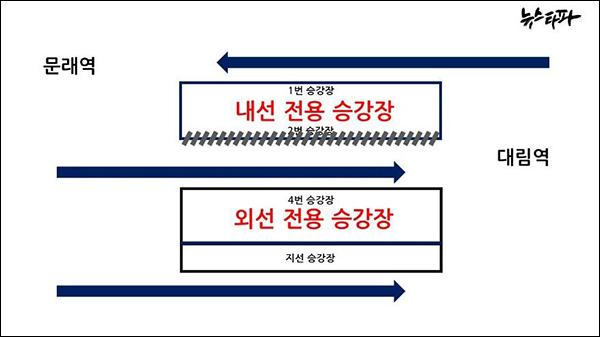 신도림역 혼잡도 개선사업 당초 최종 목표(자료출처: 서울메트로)
